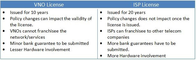 Difference between VNO & ISP License